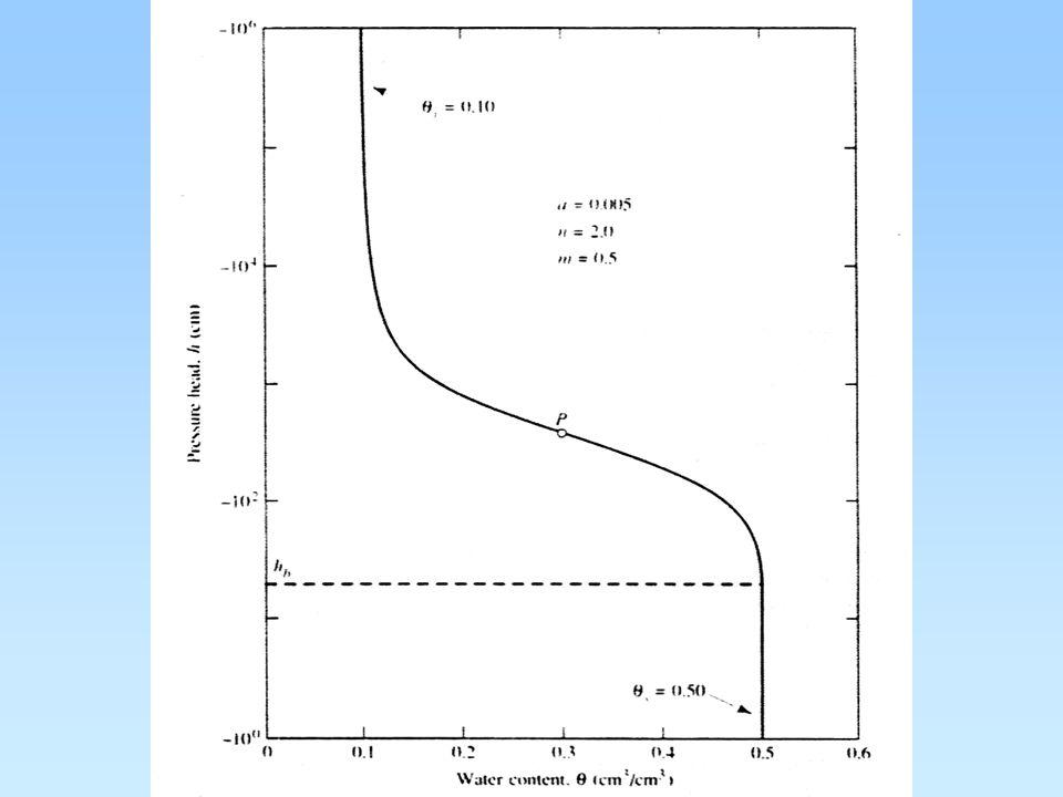KONSTRUKCE KŘIVEK KAPILÁRNÍ TLAK – VLHKOST vzorek nasycený vodou o známém objemu vody je propojen přes porózní desku s buretou nasycení porózní desky vodou pohyb burety dolů a nahoru vede ke změně tlakové výšky, což způsobuje uvolnění určitého objemu vody po ustanovení rovnováhy se odečte hodnota použitelný postup do –300 cm vody pod –300 cm vody je nutné použít přetlak v prostoru nad nasyceným vzorkem (0,3 – 15 atm) podobné zařízení i pro konstrukci retenčních křivek