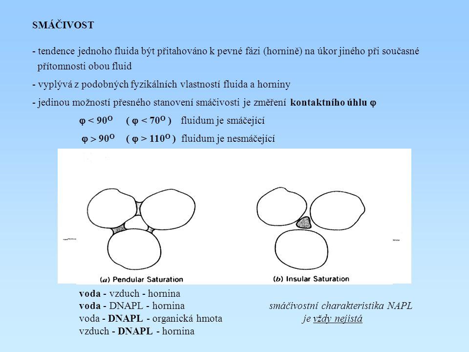 """POVRCHOVÉ NAPĚTÍ (NAPĚTÍ NA FÁZOVÉM ROZHRANÍ) - při kontaktu jednoho fluida s druhým (nebo s pevnou fází) existuje uvnitř fluida vždy volná energie - vzájemná přitažlivost molekul uvnitř jednoho fluida je větší než k molekulám druhého fluida nebo pevné fáze + distribuce vektorů síly při hladině - důsledkem je existence hladiny jako """"napjaté membrány - drobné mince v hrnku s vodou - hodnoty napětí na fázovém rozhraní  dynů/cm, N/m  se pohybují v rozmezí 0 (neomezeně mísitelná fluida) do 72 dynů/cm (0,072 N/m) – povrchové napětí vody - většina DNAPL má hodnoty  v rozmezí 0,015 – 0,050 N/m"""