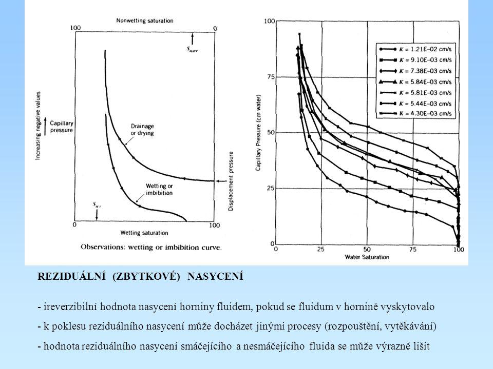 VSTUPNÍ TLAK - hodnota kapilárního tlaku, potřebná ke vstupu nesmáčející kapaliny do prostředí nasyceného smáčející kapalinou - odečtení z grafu (pro konkrétní vzorky zemin) - orientační výpočty podle vzorců –  r