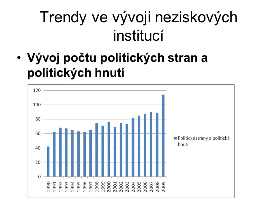Etapy vývoje neziskových institucí 1990 – 1992.
