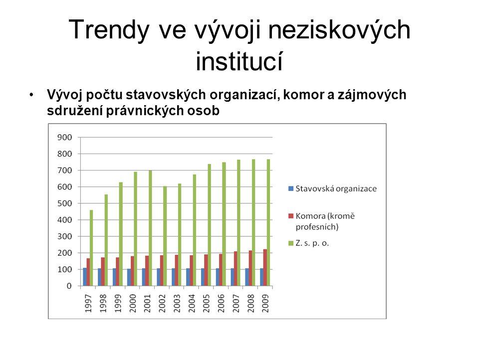 Trendy ve vývoji neziskových institucí Vývoj počtu OPS a církevních organizací
