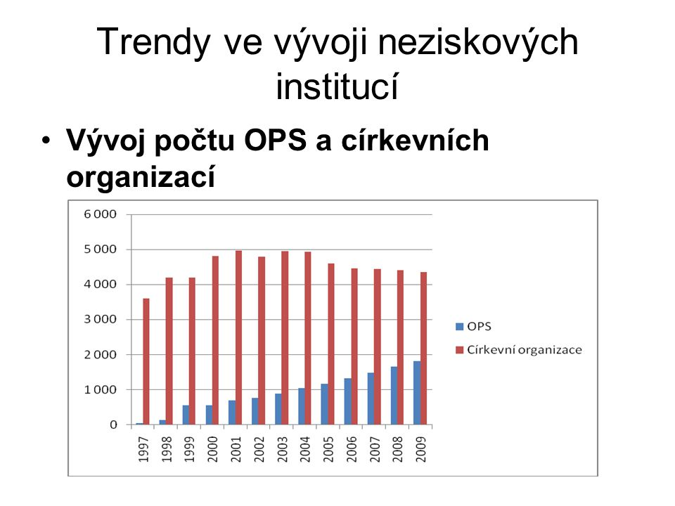 Trendy ve vývoji neziskových institucí počtu občanských sdružení a organizačních jednotek sdružení