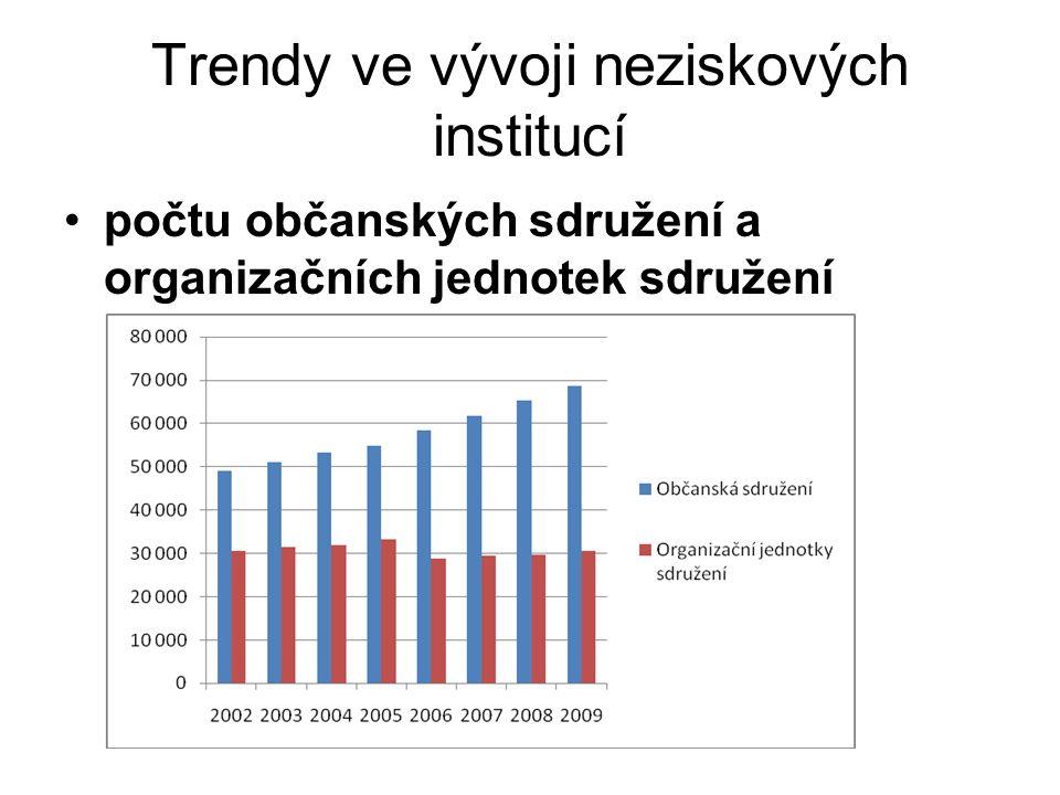 Trendy ve vývoji neziskových institucí Vývoj počtu politických stran a politických hnutí