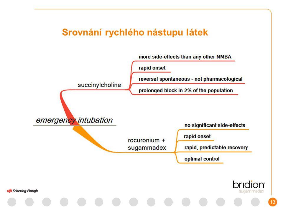 14 Farmakokinetika BRIDIONu BRIDION je vylučován, nezměněný, ledvinami – netvoří žádné metabolity Vykazuje v dávkování v rozmezí 1 – 16mg/kg při podávání ve formě i.v.