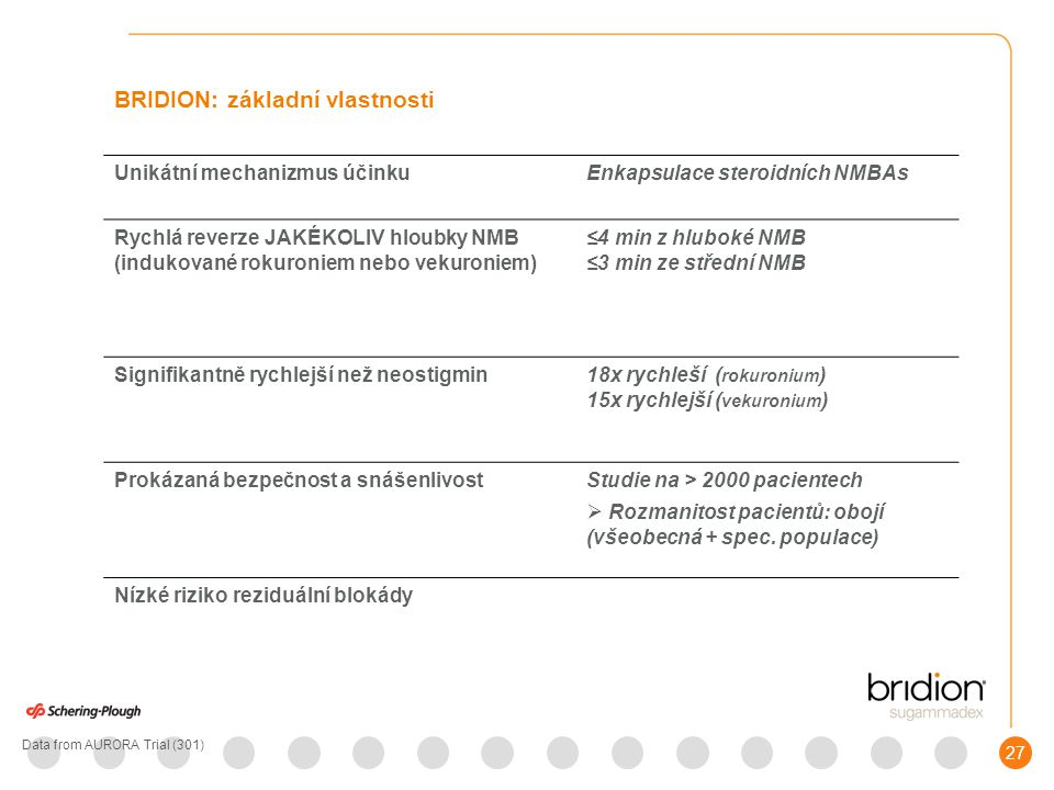 28 Balení a skladování - BRIDION Dodává se jako injekční roztok pro intravenózní injekce; každý ml obsahuje sugammadexum natrium, což odpovídá 100mg sugammmadexu BRIDION je dodáván v 2 ml nebo 5 ml lahvičkách (10 lahv.