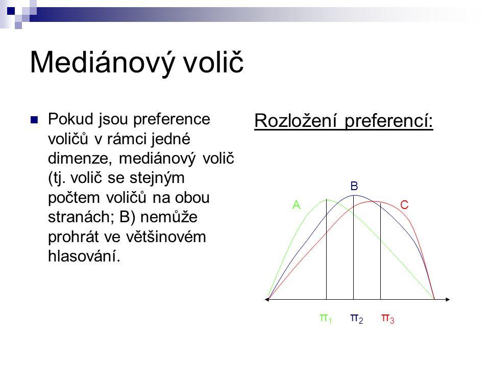 Teorém mediánového voliče VoličPreferovaná politika Aπ 1 > π 2 > π 3 Bπ 2 > π 3 > π 1 Cπ 3 > π 2 > π 1 Princip: Pokud používáme majoritní hlasování, ve kterém je vítěz prvního párového hlasování nasazen proti tomu zbývajícímu, potom při jednovrcholových preferencích π2 nemůže prohrát.