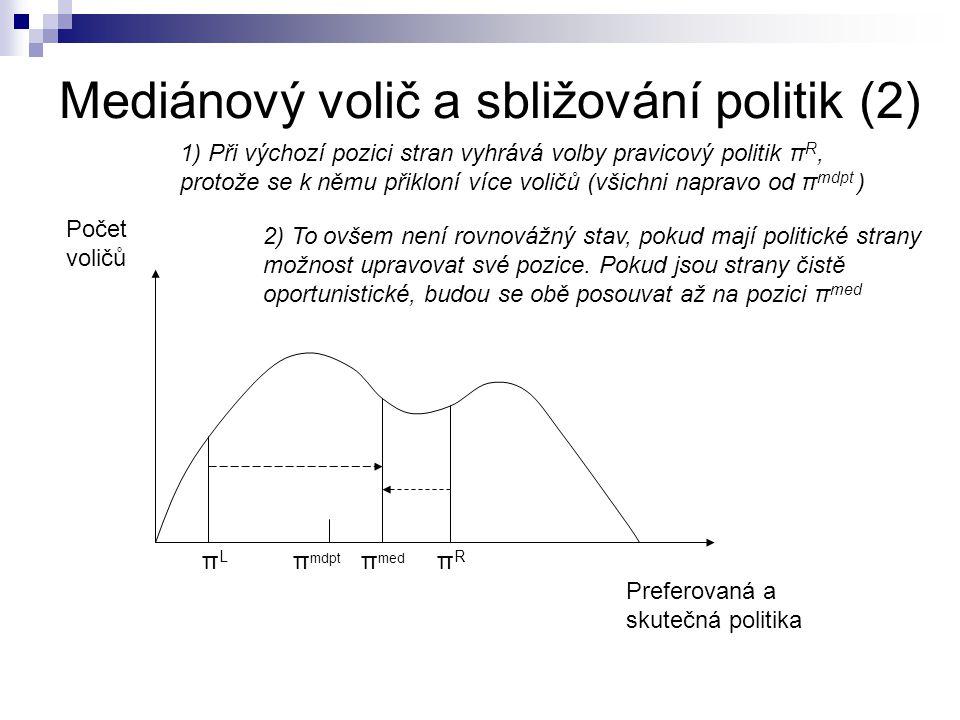 Hlavní závěr modelu Za daných předpokladů by mělo docházet ke sbližování programu obou politických stran směrem k pozici mediánového voliče (střed politického spektra).