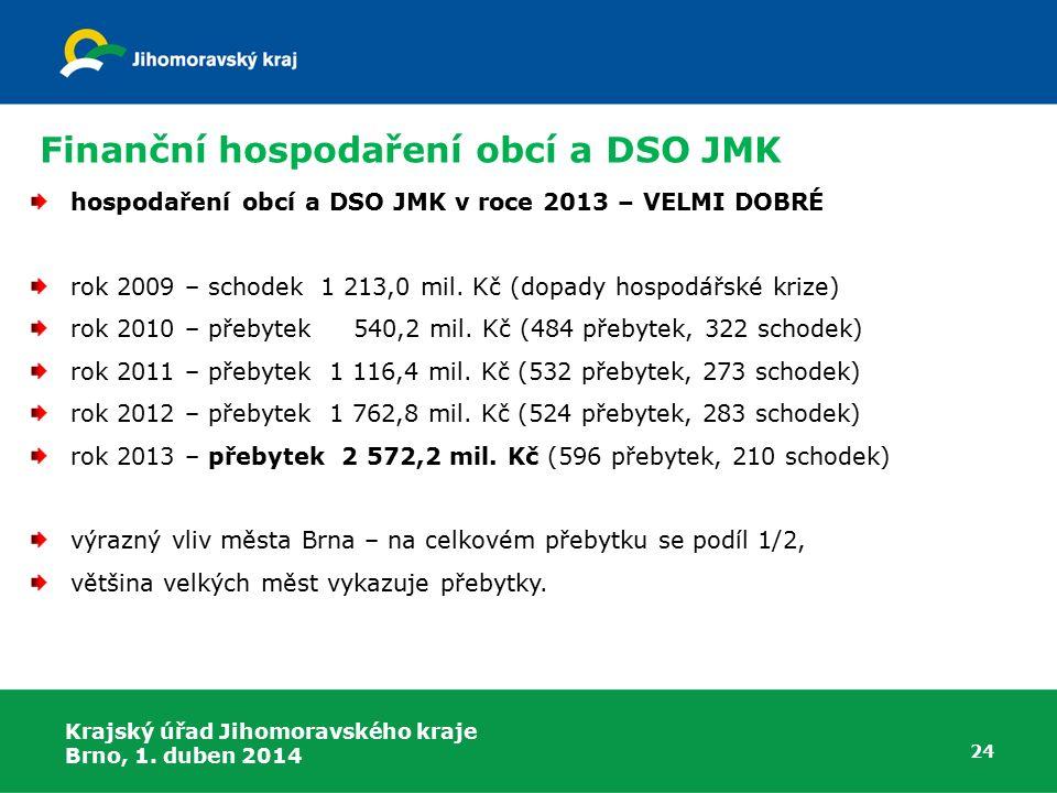 Finanční hospodaření obcí a DSO JMK