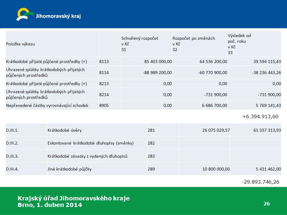 Položka výkazu Schválený rozpočet v Kč 31. Rozpočet po změnách v Kč 32. Výsledek od poč. roku v Kč 33.