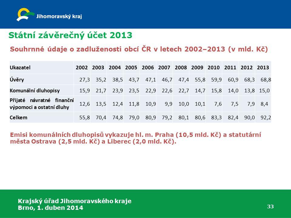 Státní závěrečný účet 2013 Souhrnné údaje o zadluženosti obcí ČR v letech 2002–2013 (v mld. Kč) Ukazatel.