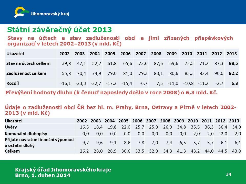 Státní závěrečný účet 2013 Stavy na účtech a stav zadluženosti obcí a jimi zřízených příspěvkových organizací v letech 2002–2013 (v mld. Kč)