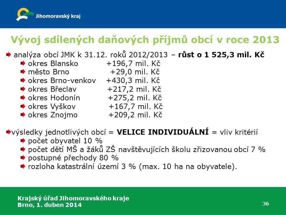 Vývoj sdílených daňových příjmů obcí v roce 2013
