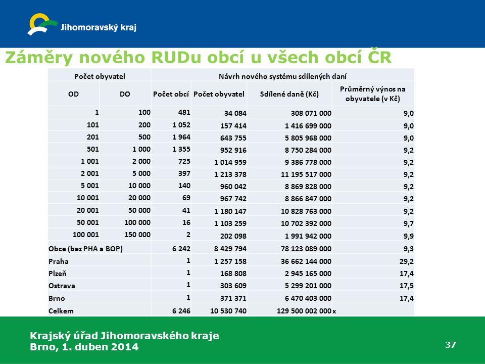 Návrh nového systému sdílených daní Průměrný výnos na obyvatele (v Kč)