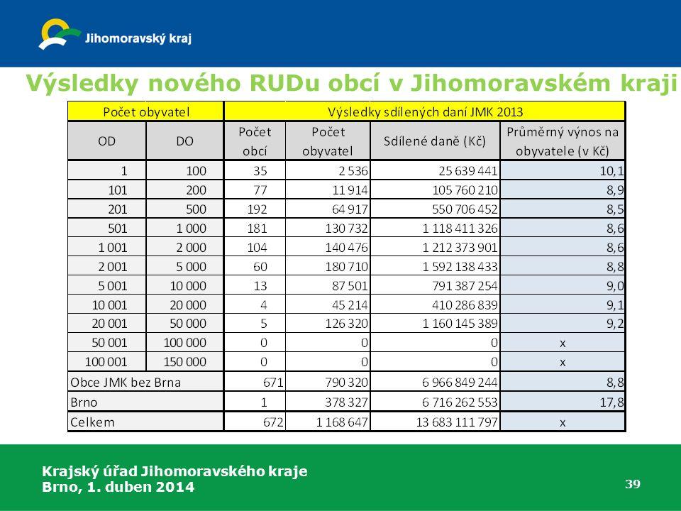 Výsledky nového RUDu obcí v Jihomoravském kraji