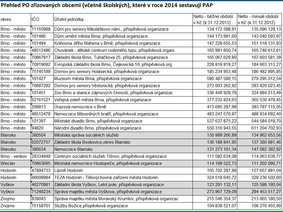 Zasílání výkazů PAP v roce 2014
