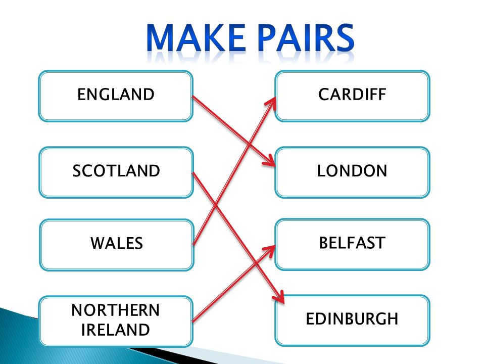 Make pairs ENGLAND CARDIFF SCOTLAND LONDON WALES BELFAST
