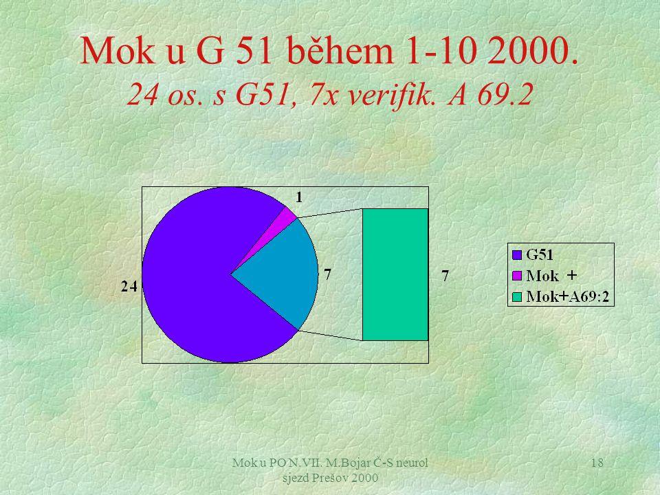 Mok u G 51 během 1-10 2000. 24 os. s G51, 7x verifik. A 69.2