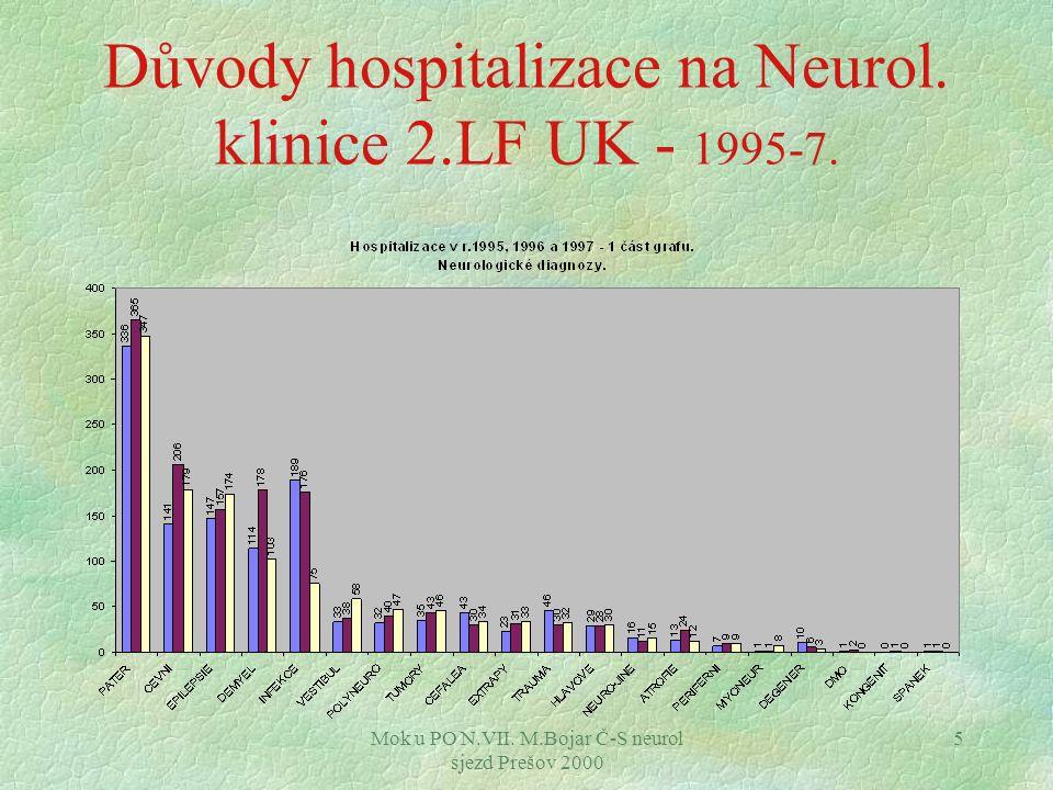 Důvody hospitalizace na Neurol. klinice 2.LF UK - 1995-7.