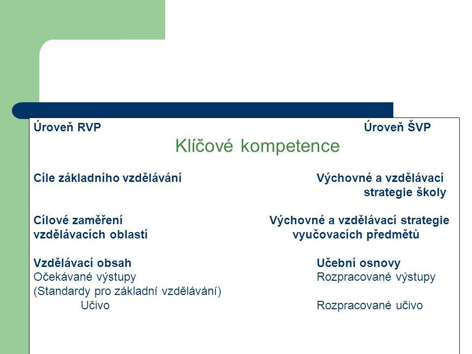 Úroveň RVP Úroveň ŠVP Klíčové kompetence. Cíle základního vzdělávání Výchovné a vzdělávací.