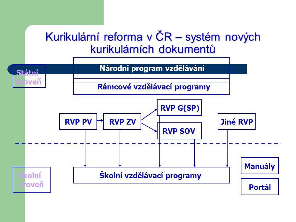 Kurikulární reforma v ČR – systém nových kurikulárních dokumentů
