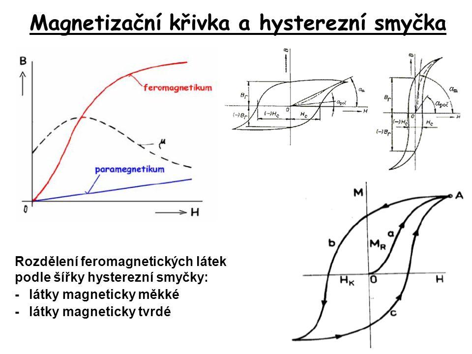 Magnetizační křivka a hysterezní smyčka
