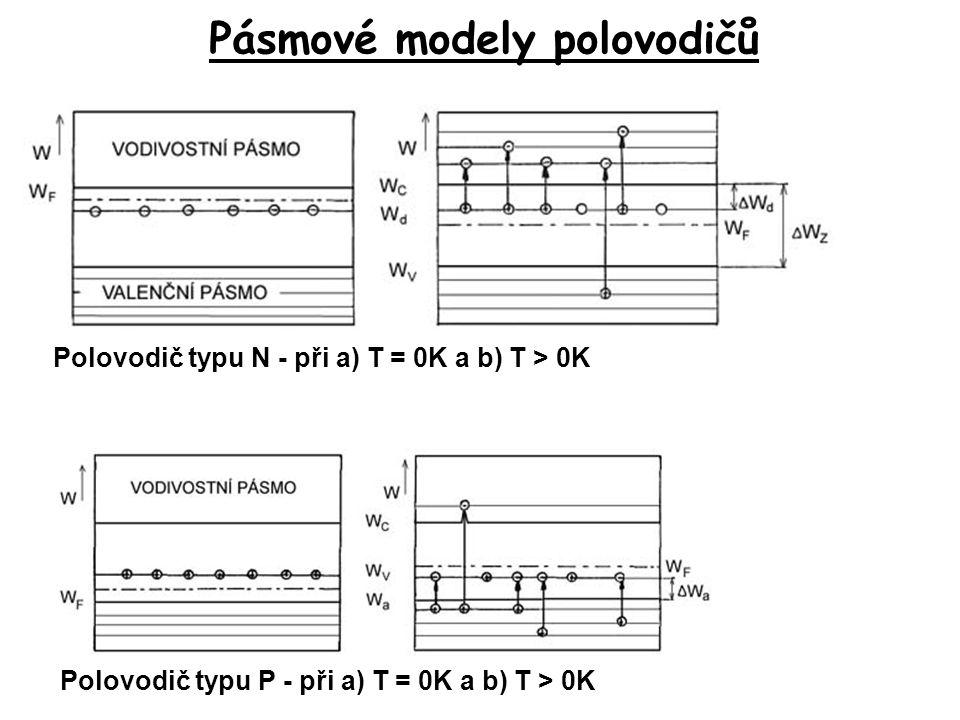 Pásmové modely polovodičů