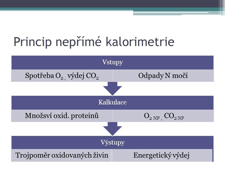 Princip nepřímé kalorimetrie