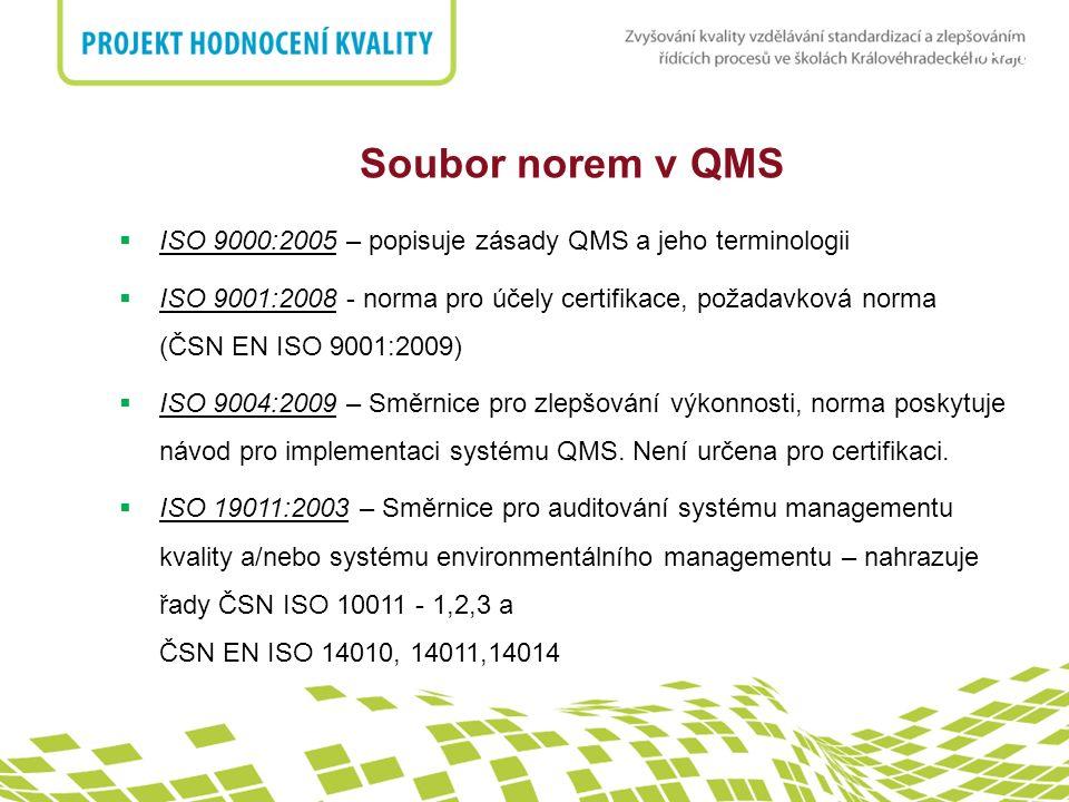 Soubor norem v QMS ISO 9000:2005 – popisuje zásady QMS a jeho terminologii.