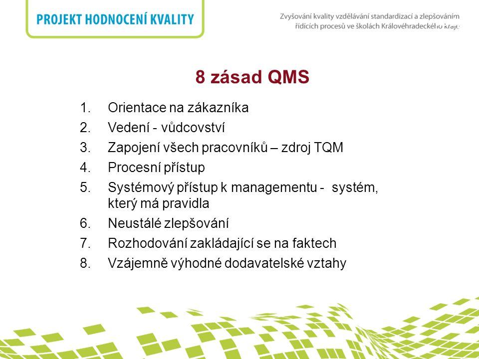 8 zásad QMS Orientace na zákazníka Vedení - vůdcovství