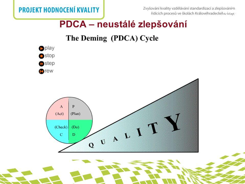 7.1 Plánování realizace produktu