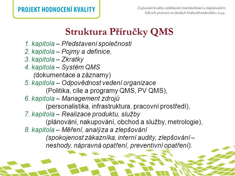 Struktura Příručky QMS
