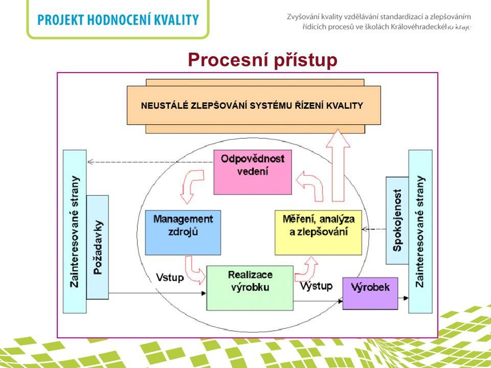Procesní přístup 9