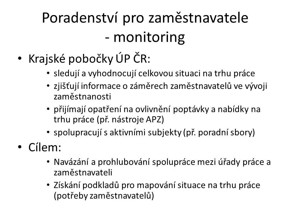 Poradenství pro zaměstnavatele - monitoring