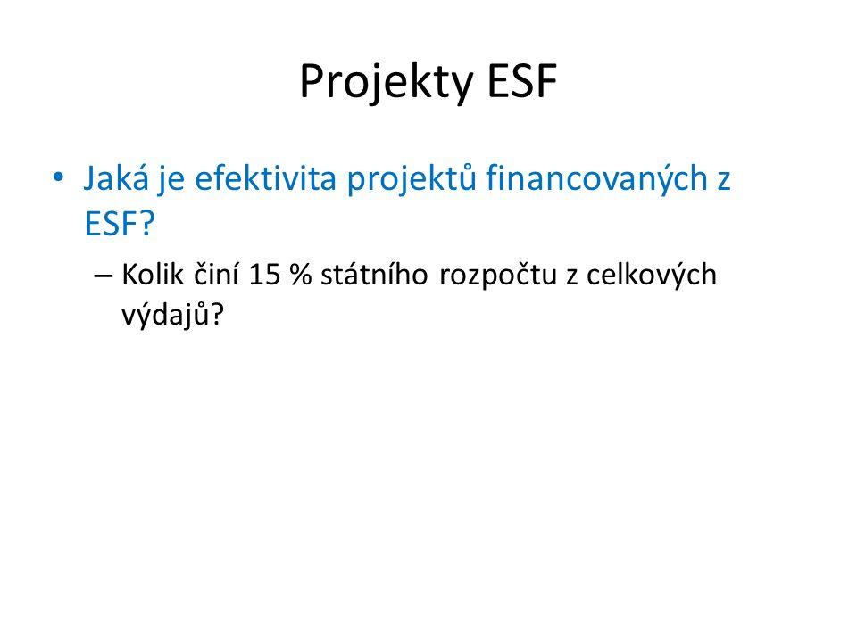 Projekty ESF Jaká je efektivita projektů financovaných z ESF
