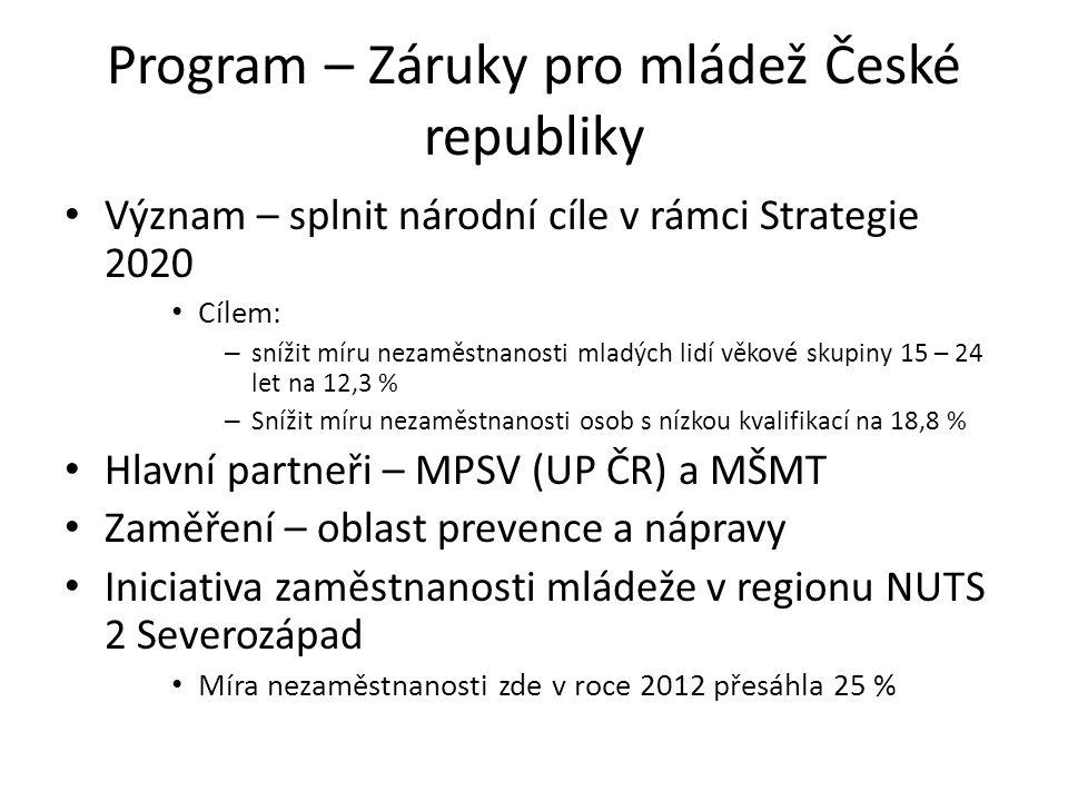 Program – Záruky pro mládež České republiky