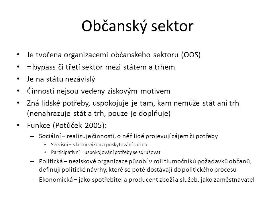 Občanský sektor Je tvořena organizacemi občanského sektoru (OOS)
