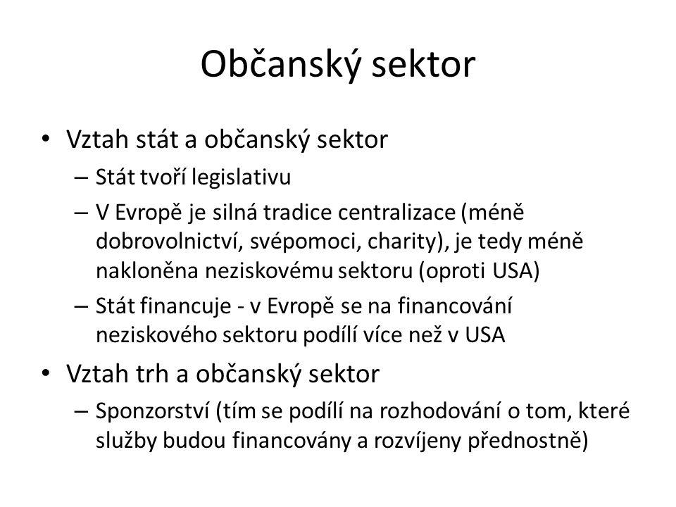 Občanský sektor Vztah stát a občanský sektor
