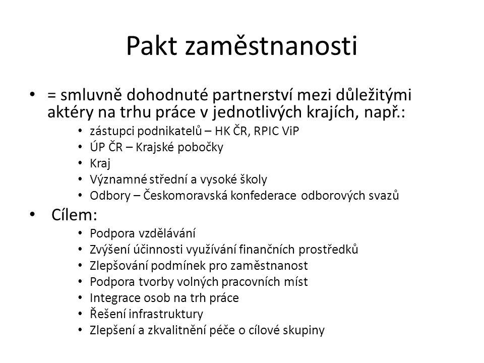 Pakt zaměstnanosti = smluvně dohodnuté partnerství mezi důležitými aktéry na trhu práce v jednotlivých krajích, např.: