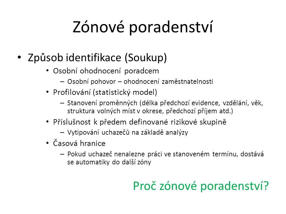 Zónové poradenství Proč zónové poradenství