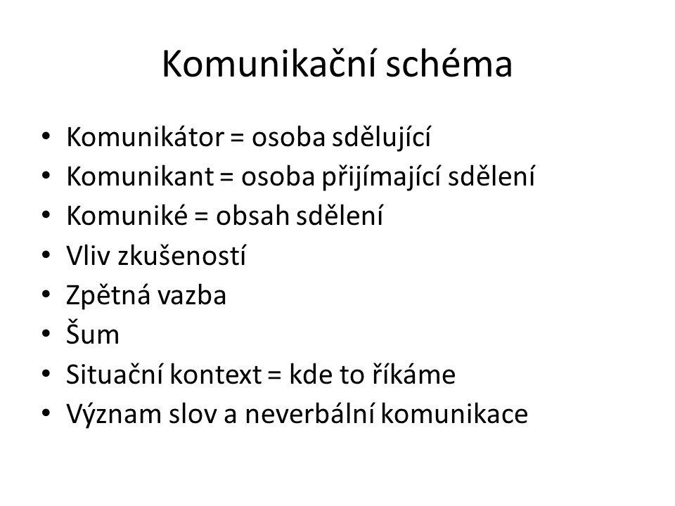 Komunikační schéma Komunikátor = osoba sdělující