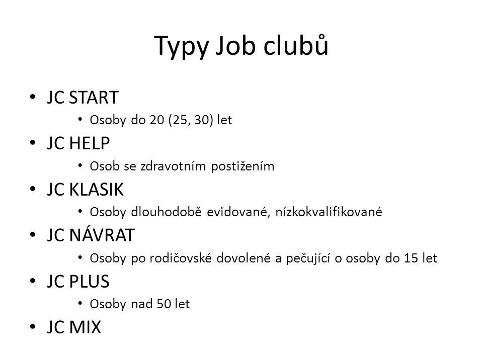 Typy Job clubů JC START JC HELP JC KLASIK JC NÁVRAT JC PLUS JC MIX
