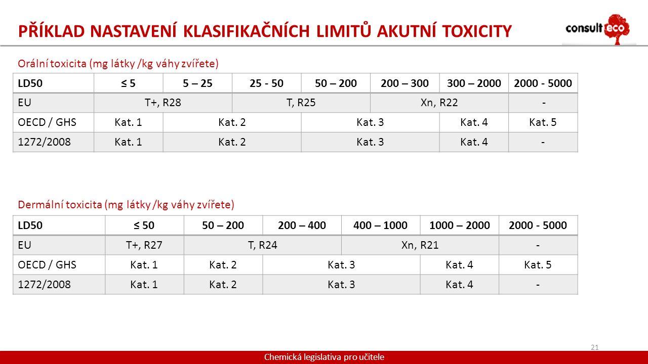 Příklad nastavení klasifikačních limitů akutní toxicity