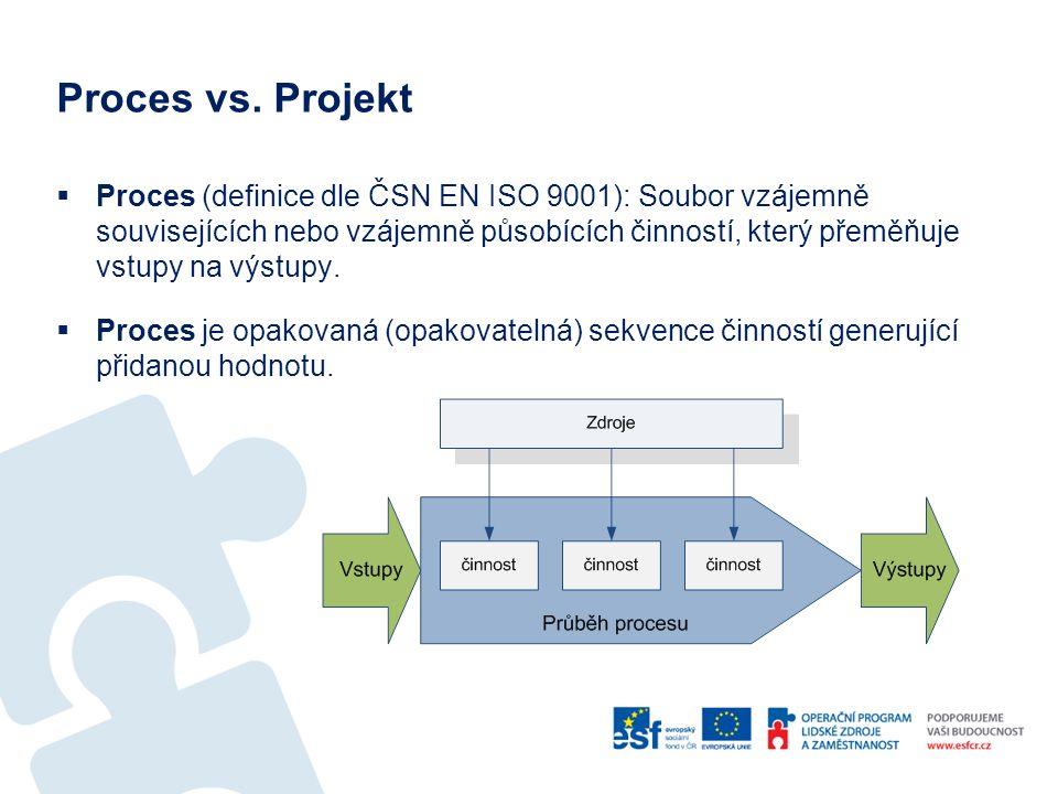 Proces vs. Projekt
