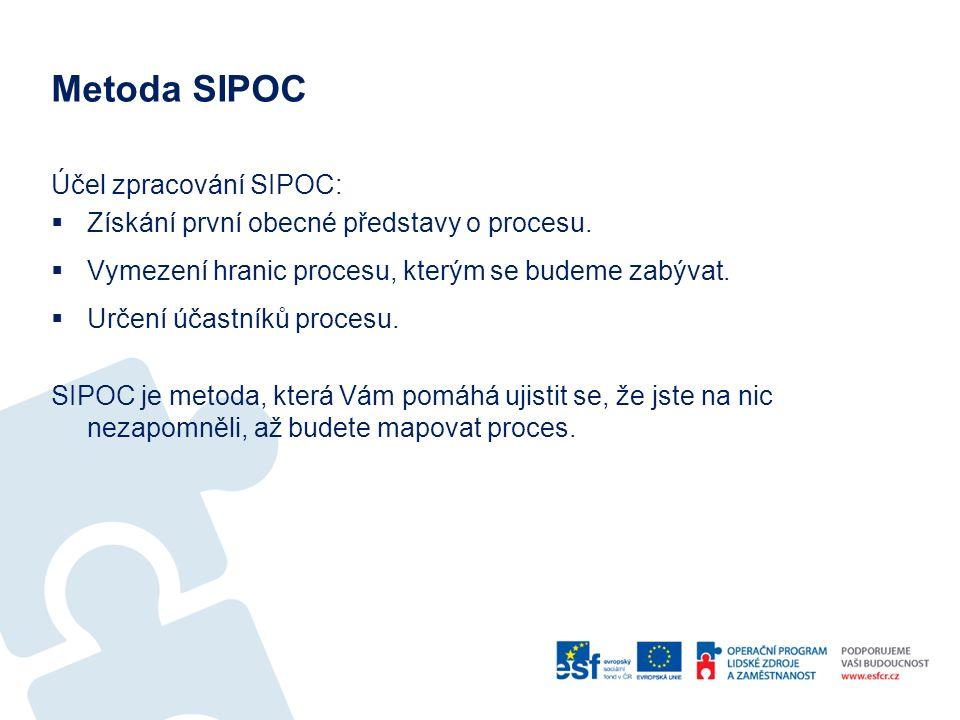Metoda SIPOC Účel zpracování SIPOC: