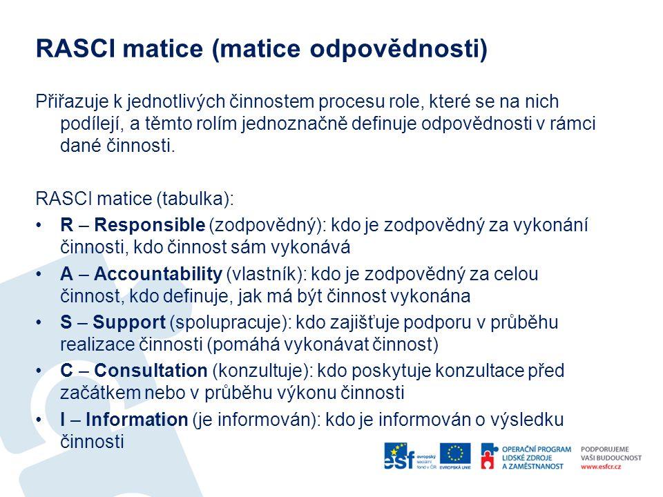 RASCI matice (matice odpovědnosti)