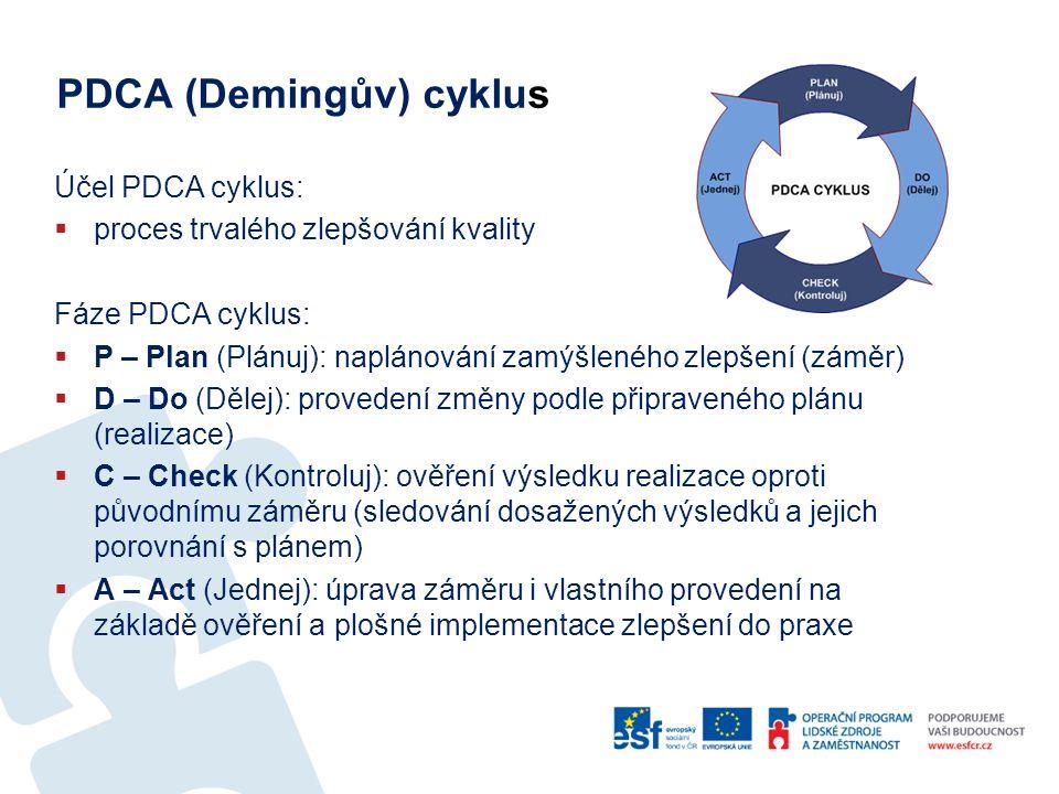 PDCA (Demingův) cyklus