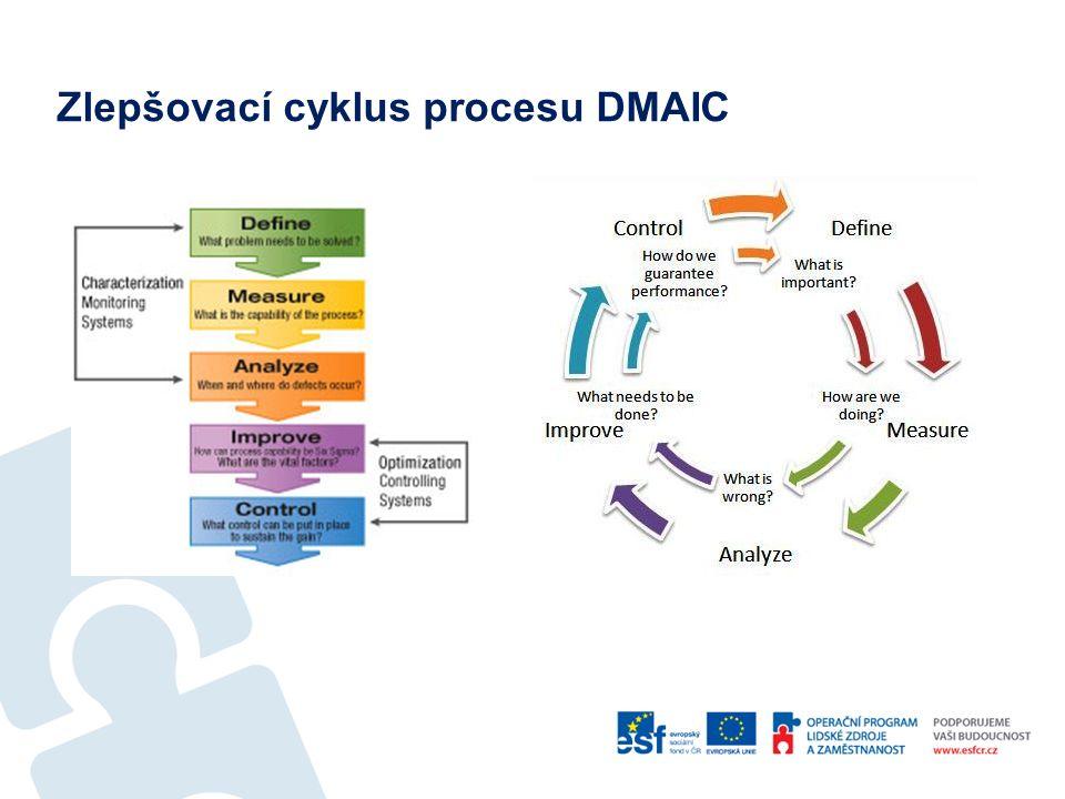 Zlepšovací cyklus procesu DMAIC