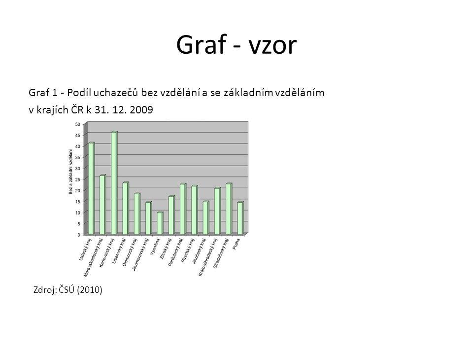 Graf - vzor Zdroj: ČSÚ (2010)