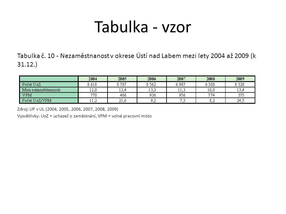 Tabulka - vzor Tabulka č. 10 - Nezaměstnanost v okrese Ústí nad Labem mezi lety 2004 až 2009 (k 31.12.)