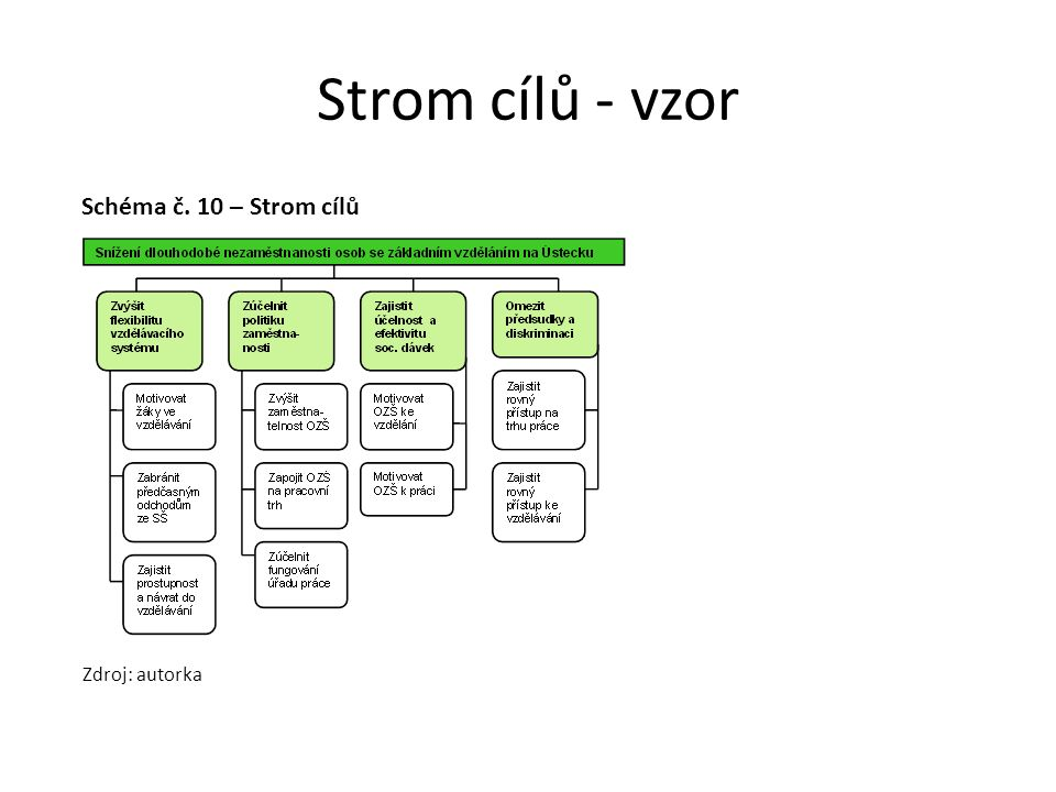 Strom cílů - vzor Schéma č. 10 – Strom cílů Zdroj: autorka